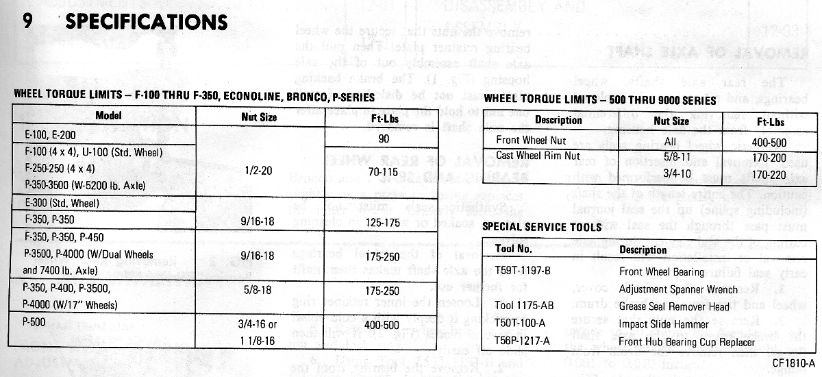 wheel torque specs - The FORDification.com Forums